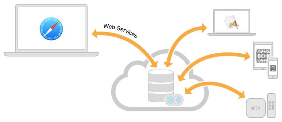 гетконтакт webservices